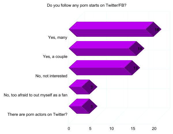 How often should i watch porn